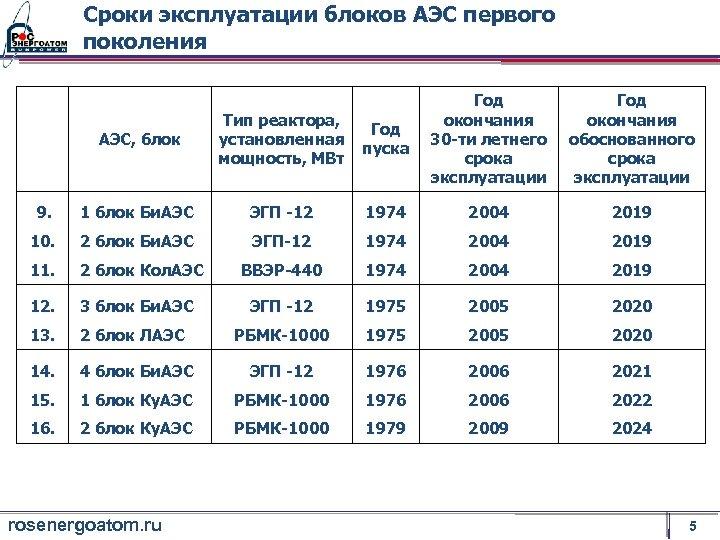 Сроки эксплуатации блоков АЭС первого поколения АЭС, блок Тип реактора, установленная мощность, МВт Год