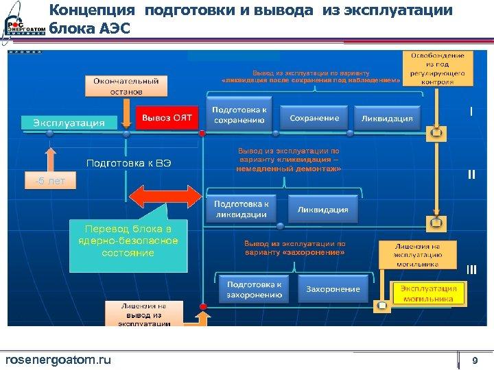Концепция подготовки и вывода из эксплуатации блока АЭС rosenergoatom. ru 9