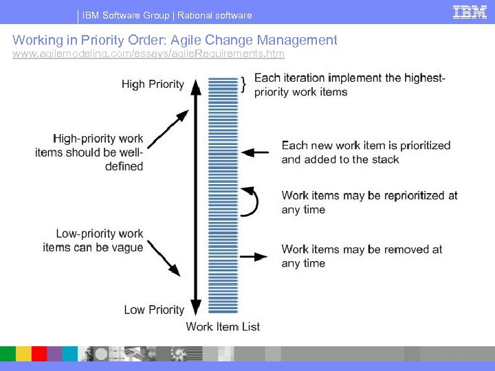 IBM Software Group | Rational software Working in Priority Order: Agile Change Management www.