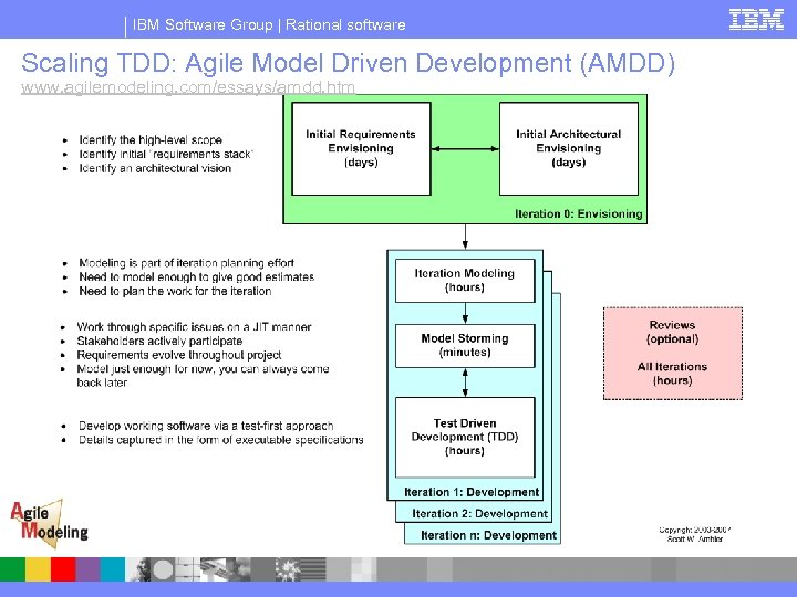 IBM Software Group | Rational software Scaling TDD: Agile Model Driven Development (AMDD) www.