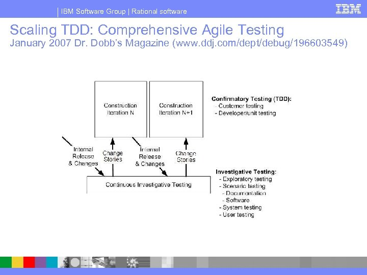 IBM Software Group | Rational software Scaling TDD: Comprehensive Agile Testing January 2007 Dr.