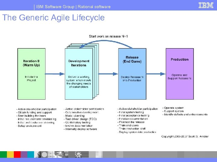 IBM Software Group | Rational software The Generic Agile Lifecycle
