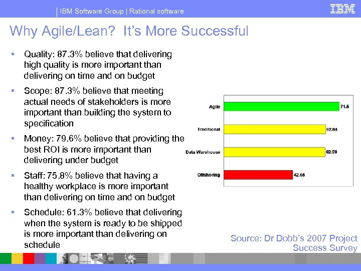 IBM Software Group | Rational software Why Agile/Lean? It's More Successful § Quality: 87.