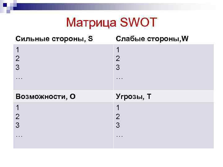 Матрица SWOT Сильные стороны, S 1 2 3 … Слабые стороны, W 1 2