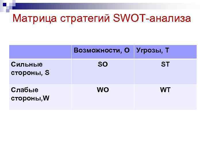 Матрица стратегий SWOT-анализа Возможности, O Угрозы, T Сильные стороны, S SO ST Слабые стороны,