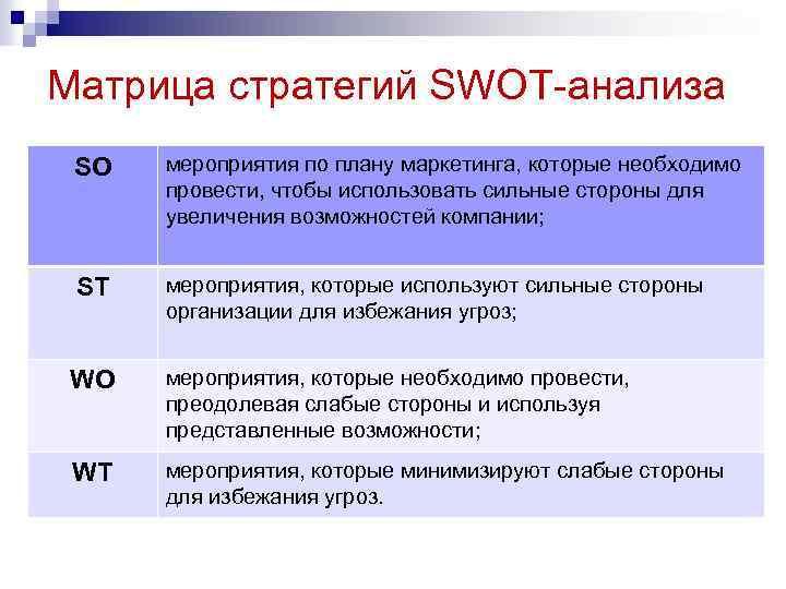 Матрица стратегий SWOT-анализа SO мероприятия по плану маркетинга, которые необходимо провести, чтобы использовать сильные