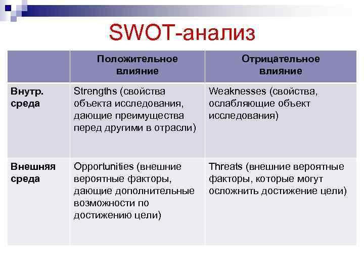 SWOT-анализ Положительное влияние Отрицательное влияние Внутр. среда Strengths (свойства объекта исследования, дающие преимущества перед