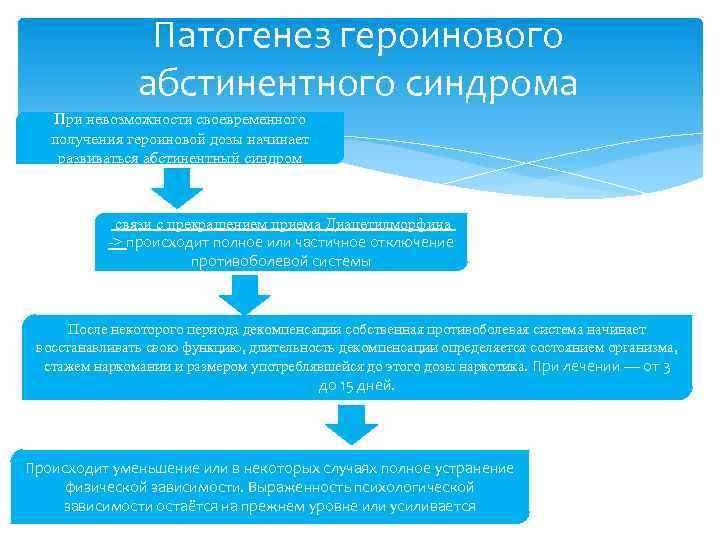 Патогенез героинового абстинентного синдрома При невозможности своевременного получения героиновой дозы начинает развиваться абстинентный синдром