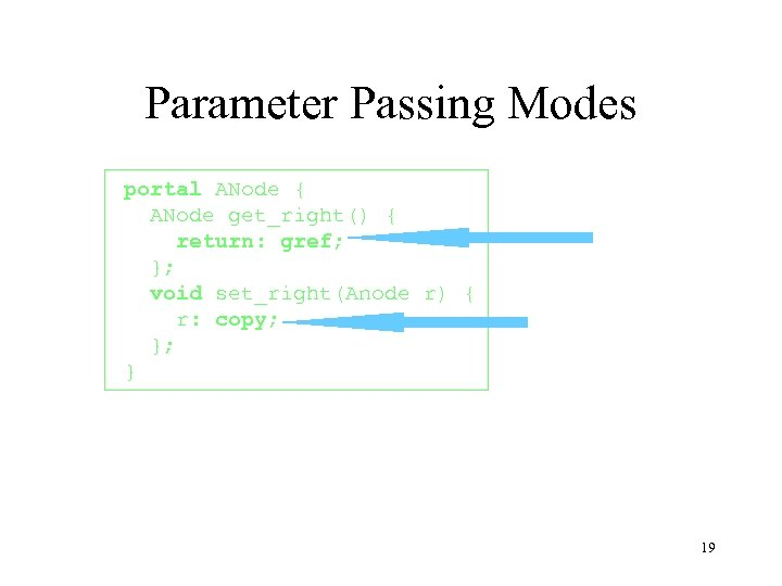 Parameter Passing Modes portal ANode { ANode get_right() { return: gref; }; void set_right(Anode