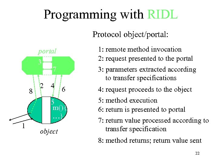 Programming with RIDL Protocol object/portal: 1: remote method invocation 2: request presented to the