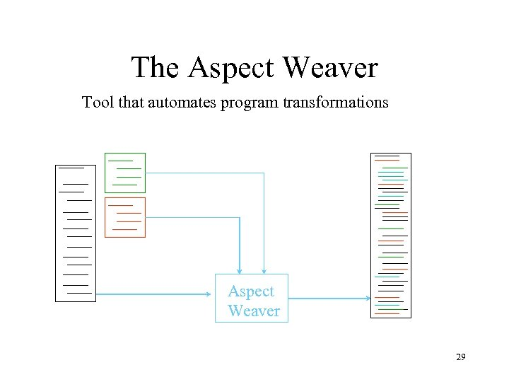 The Aspect Weaver Tool that automates program transformations Aspect Weaver 29