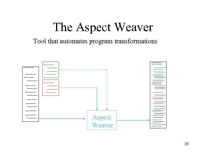 The Aspect Weaver Tool that automates program transformations Aspect Weaver 29