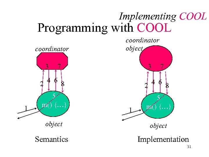 Implementing COOL Programming with COOL coordinator 3 coordinator object 3 3 7 7 2