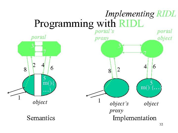 Implementing RIDL Programming with RIDL portal's proxy portal 3 7 8 2 4 3