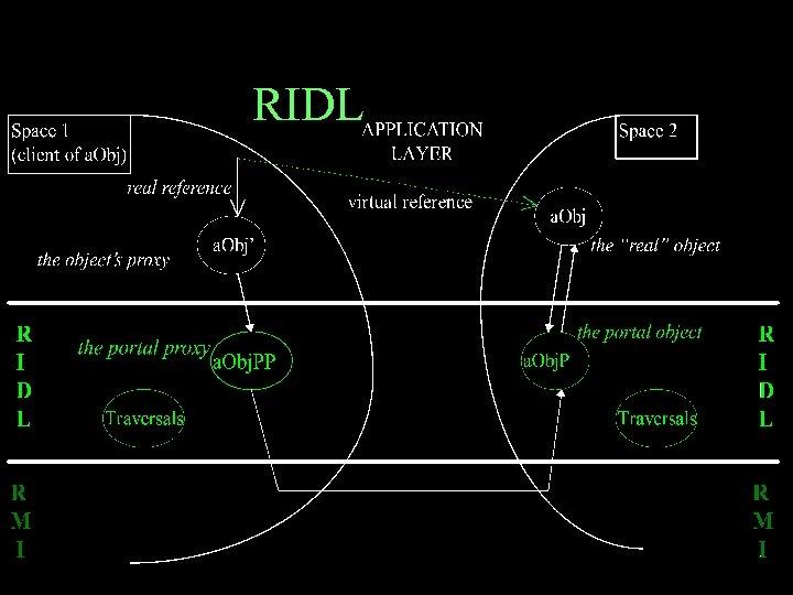 RIDL Protocol 33
