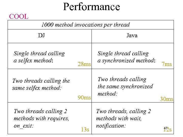Performance COOL 1000 method invocations per thread DJ Single thread calling a selfex method: