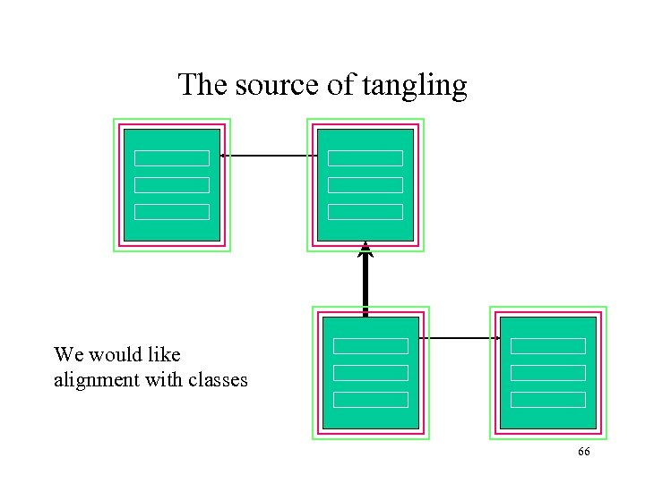 The source of tangling We would like alignment with classes 66