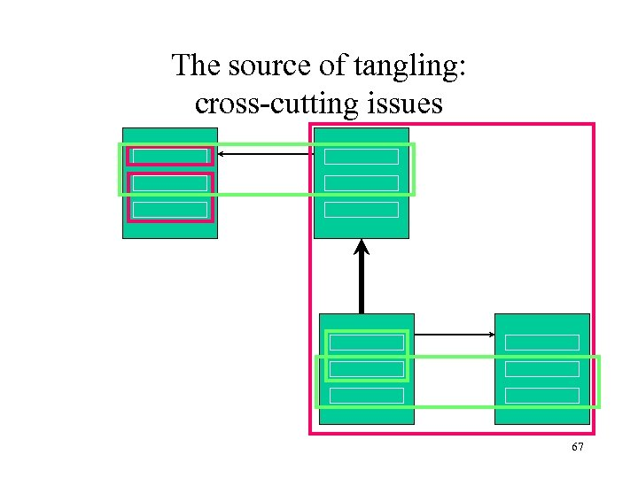 The source of tangling: cross-cutting issues 67