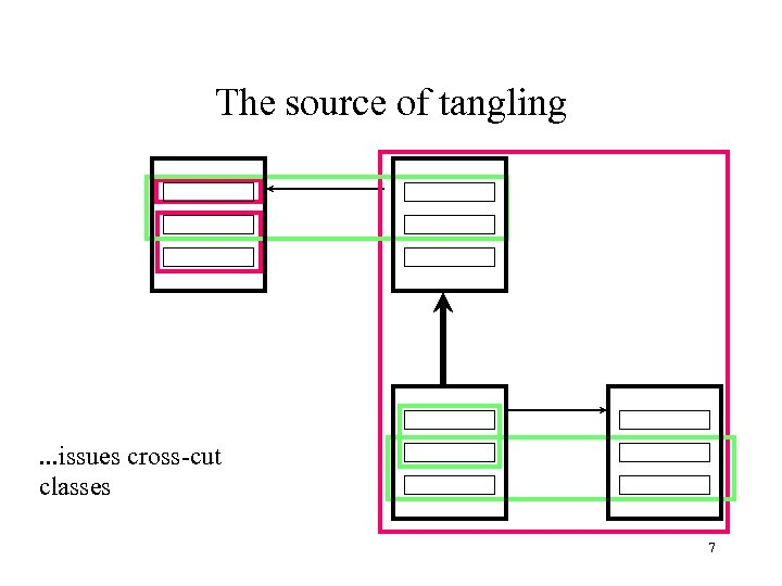 The source of tangling . . . issues cross-cut classes 7
