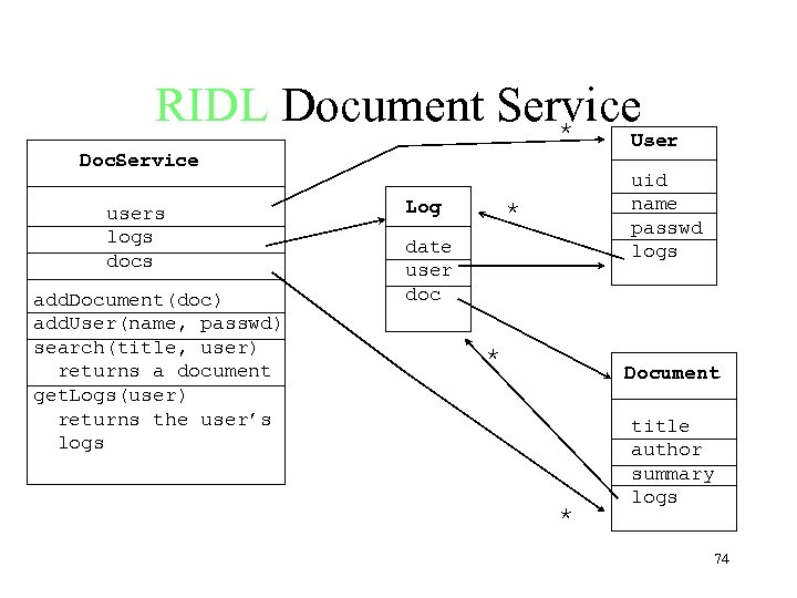RIDL Document Service * User Doc. Service users logs docs add. Document(doc) add. User(name,