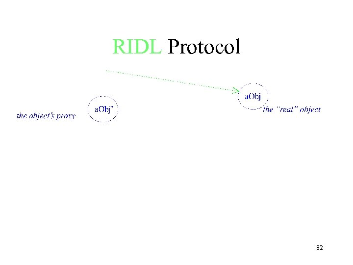 RIDL Protocol 82