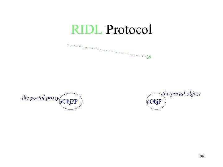RIDL Protocol 86
