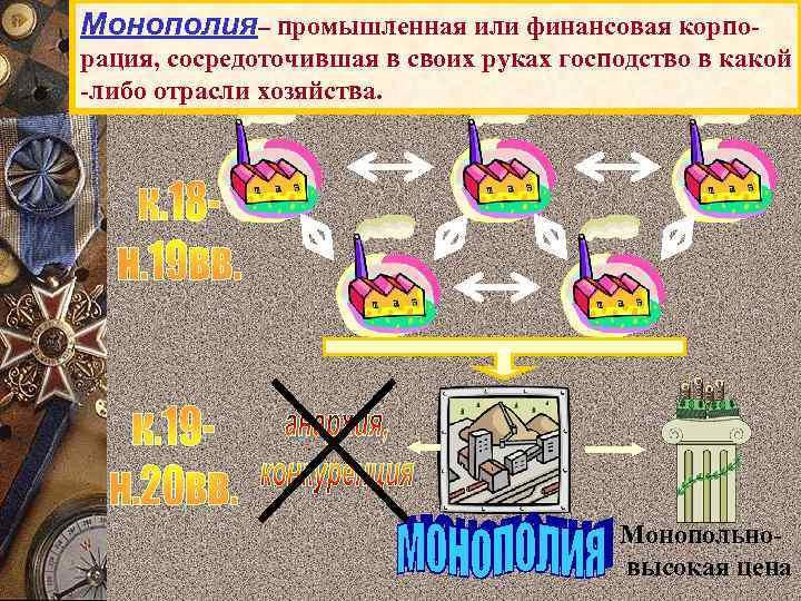Монополия– промышленная или финансовая корпорация, сосредоточившая в своих руках господство в какой -либо отрасли