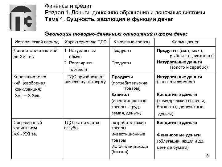Финансы и кредит Раздел 1. Деньги, денежное обращение и денежные системы Тема 1. Сущность,