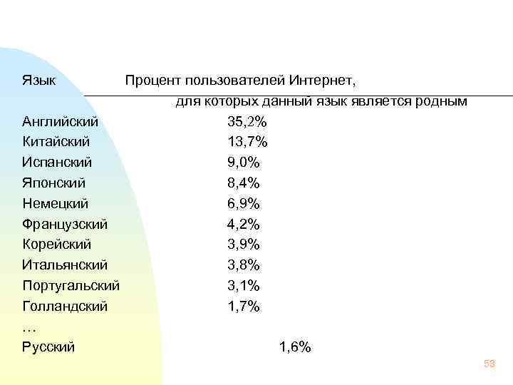Язык Процент пользователей Интернет, для которых данный язык является родным Английский 35, 2% Китайский