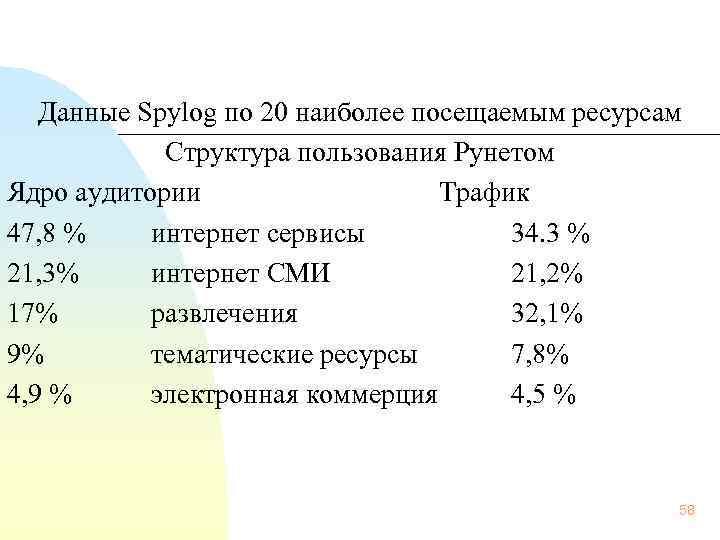 Данные Spylog по 20 наиболее посещаемым ресурсам Структура пользования Рунетом Ядро аудитории Трафик 47,