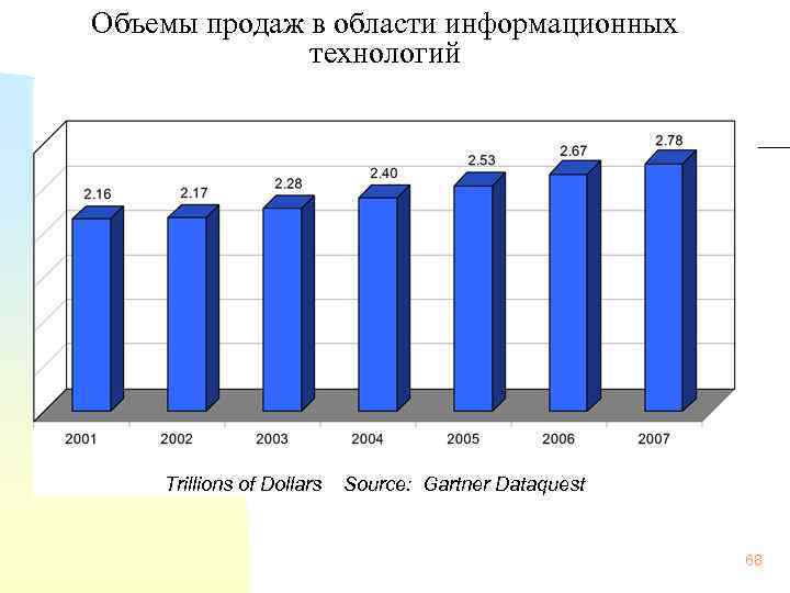 Объемы продаж в области информационных технологий Trillions of Dollars Source: Gartner Dataquest 68