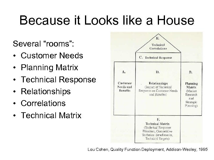 "Because it Looks like a House Several ""rooms"": • Customer Needs • Planning Matrix"
