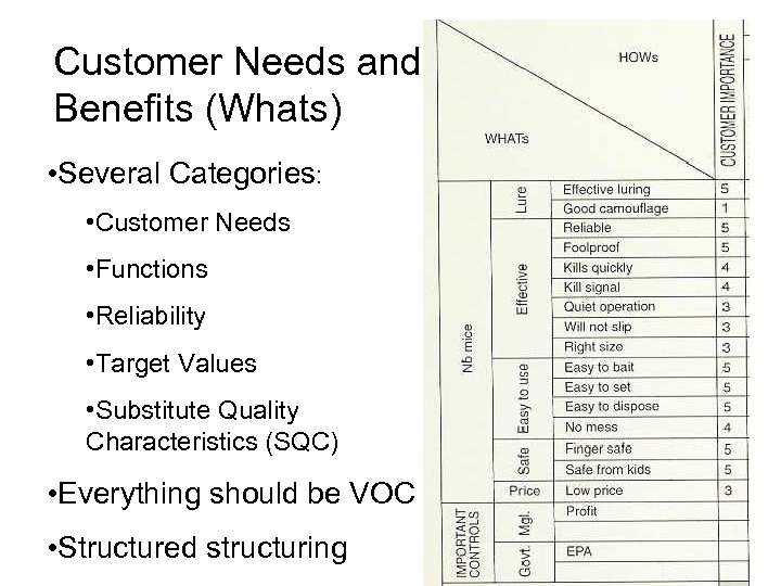 Customer Needs and Benefits (Whats) • Several Categories: • Customer Needs • Functions •