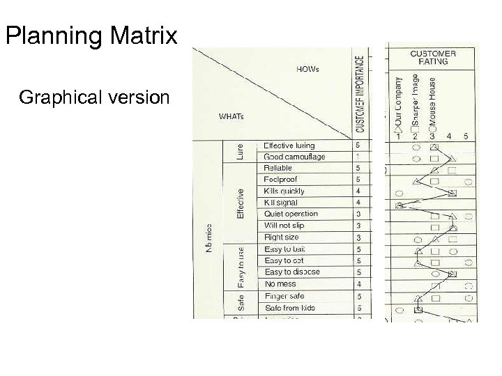 Planning Matrix Graphical version