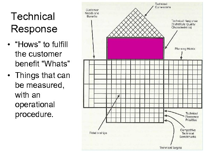 "Technical Response • ""Hows"" to fulfill the customer benefit ""Whats"" • Things that can"