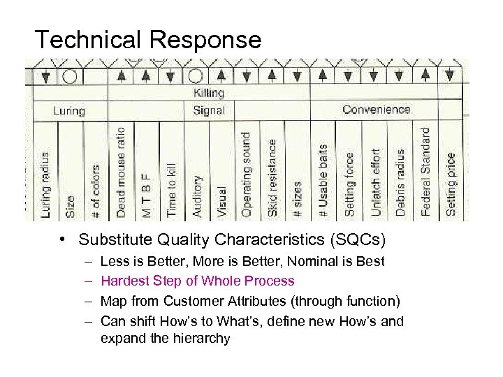 Technical Response • Substitute Quality Characteristics (SQCs) – – Less is Better, More is