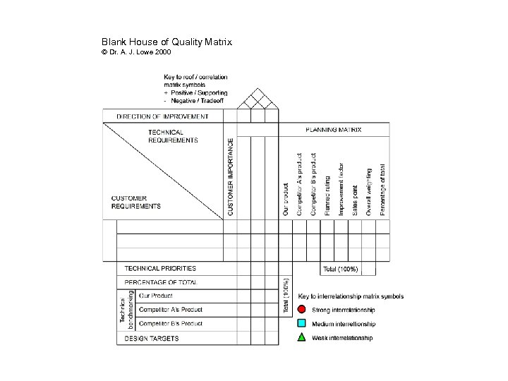 Blank House of Quality Matrix © Dr. A. J. Lowe 2000