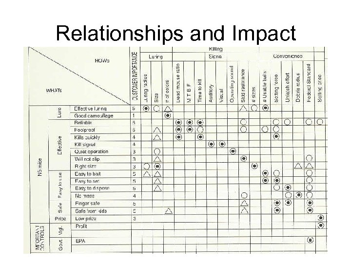 Relationships and Impact