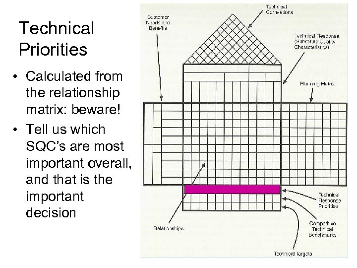 Technical Priorities • Calculated from the relationship matrix: beware! • Tell us which SQC's