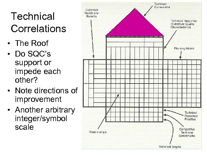 Technical Correlations • The Roof • Do SQC's support or impede each other? •