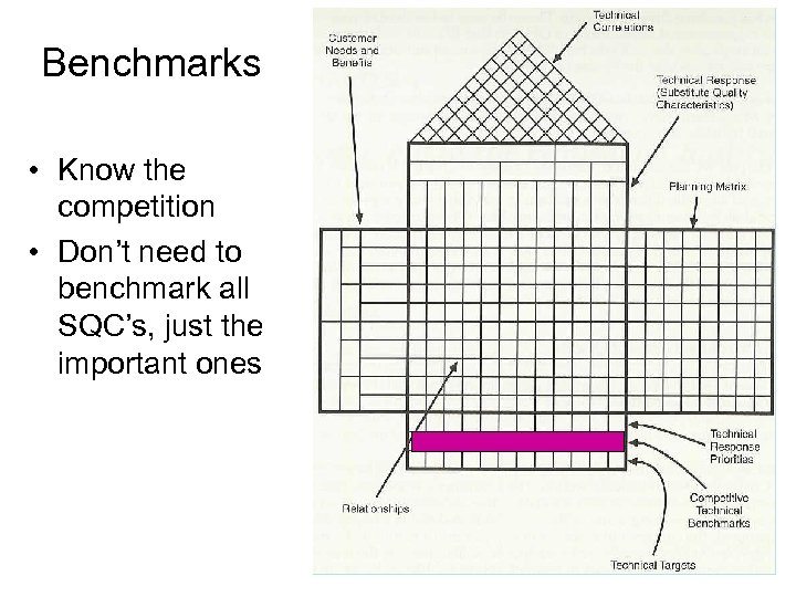 Benchmarks • Know the competition • Don't need to benchmark all SQC's, just the