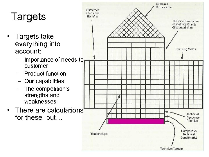 Targets • Targets take everything into account: – Importance of needs to customer –