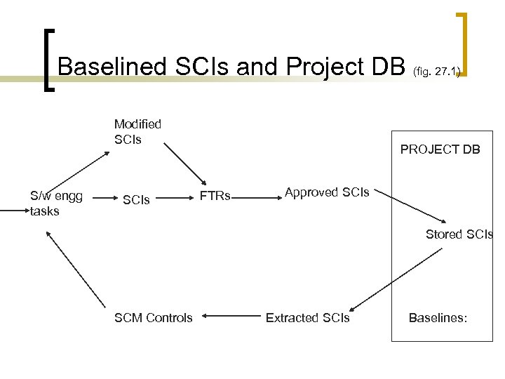 Baselined SCIs and Project DB (fig. 27. 1) Modified SCIs S/w engg tasks SCIs