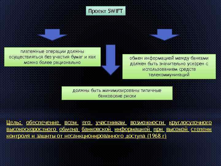Проект SWIFT платежные операции должны осуществляться без участия бумаг и как можно более рационально