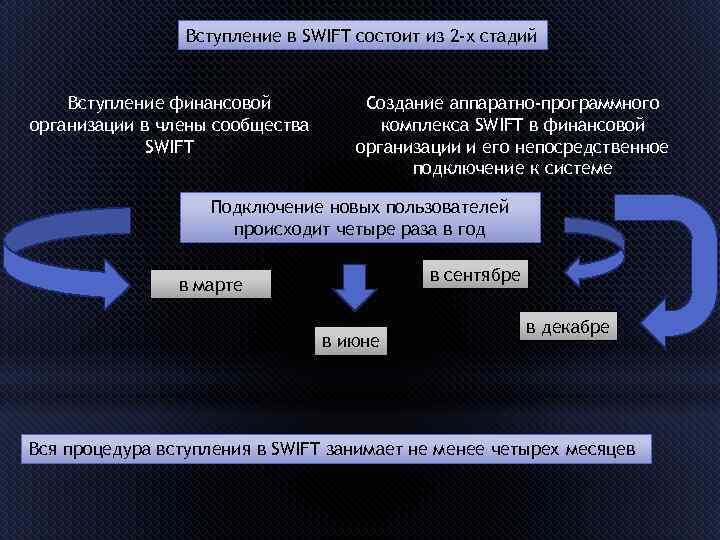 Вступление в SWIFT состоит из 2 -х стадий Вступление финансовой организации в члены сообщества