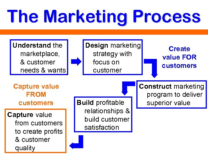 The Marketing Process Understand the marketplace, & customer needs & wants Capture value FROM