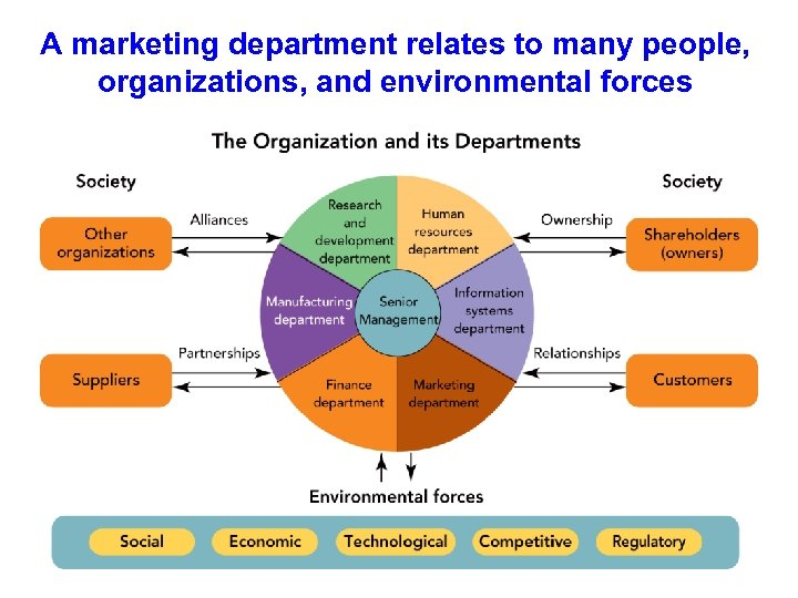 A marketing department relates to many people, organizations, and environmental forces
