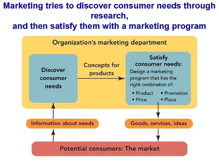 Marketing tries to discover consumer needs through research, and then satisfy them with a