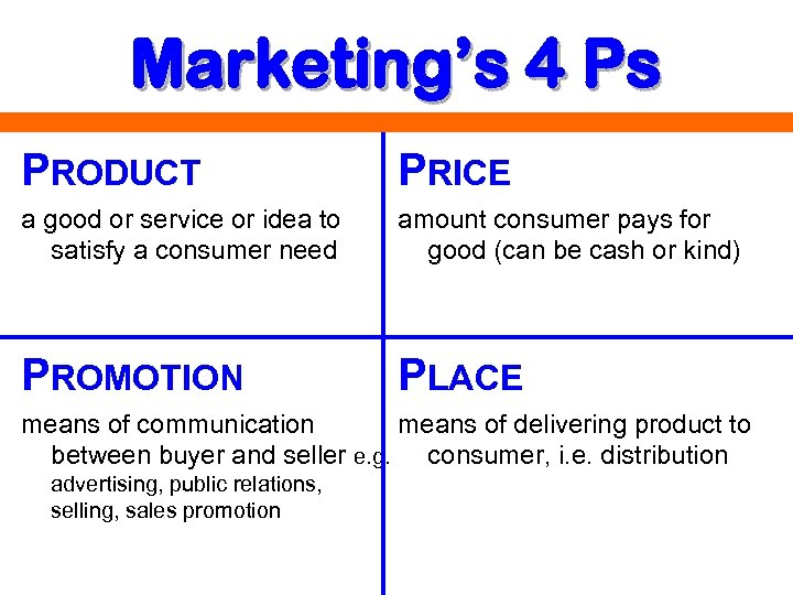 Marketing's 4 Ps PRODUCT PRICE a good or service or idea to satisfy a
