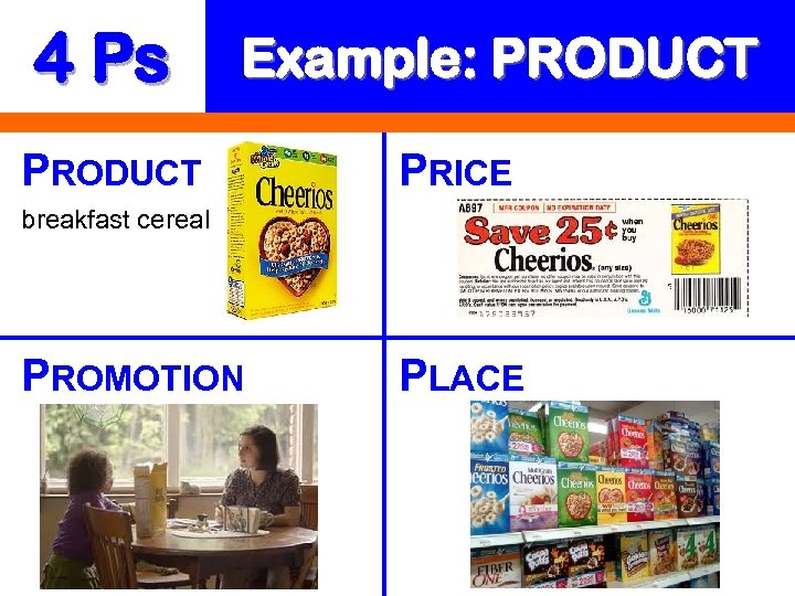 4 Ps Example: PRODUCT PRICE breakfast cereal PROMOTION PLACE